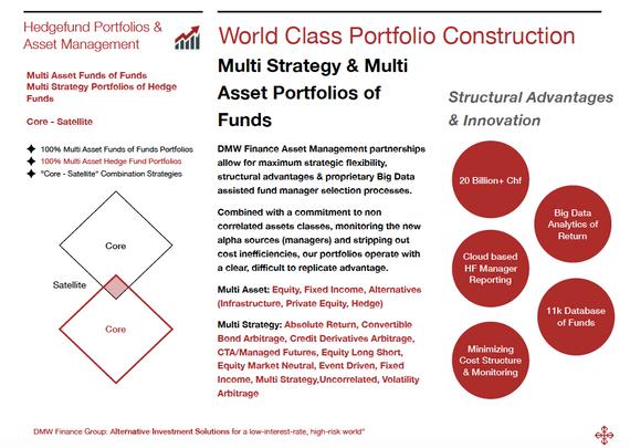 Multi Asset Investment Portfolios