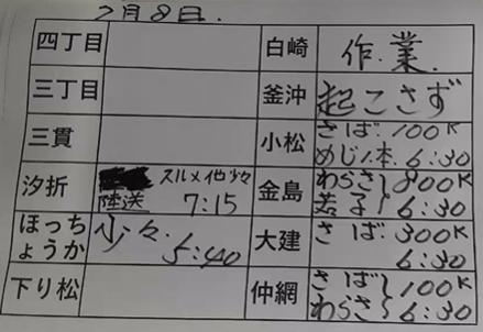 本日の釜石魚市場の水揚げ情報更新!(7月8日)