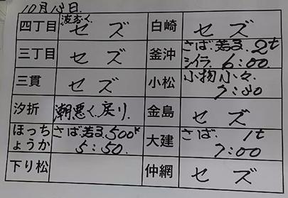 本日の釜石魚市場の水揚げ情報更新!