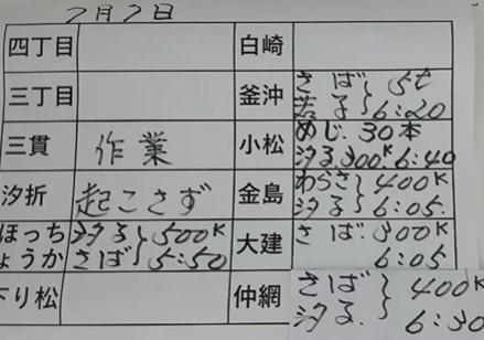 本日の釜石魚市場の水揚げ情報更新!(7月7日)