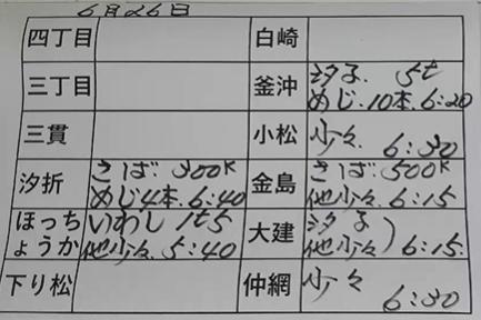 本日の釜石魚市場の水揚げ情報更新!(6月26日)