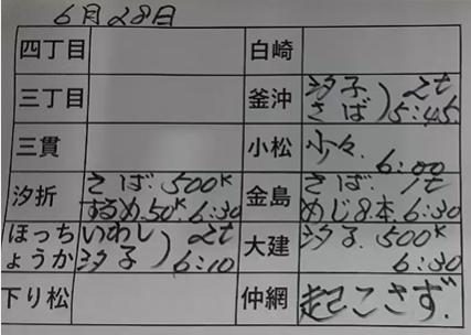 本日の釜石魚市場の水揚げ情報更新!(6月28日)