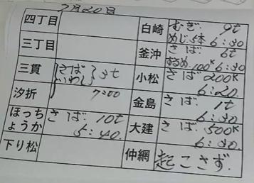 本日の釜石魚市場の水揚げ情報更新!(7月20日)