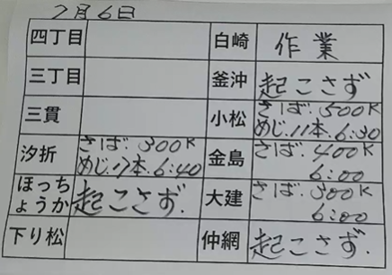 本日の釜石魚市場の水揚げ情報更新!(7月6日)