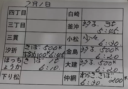 本日の釜石魚市場の水揚げ情報更新!(7月1日)