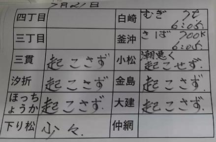本日の釜石魚市場の水揚げ情報更新!(7月21日)