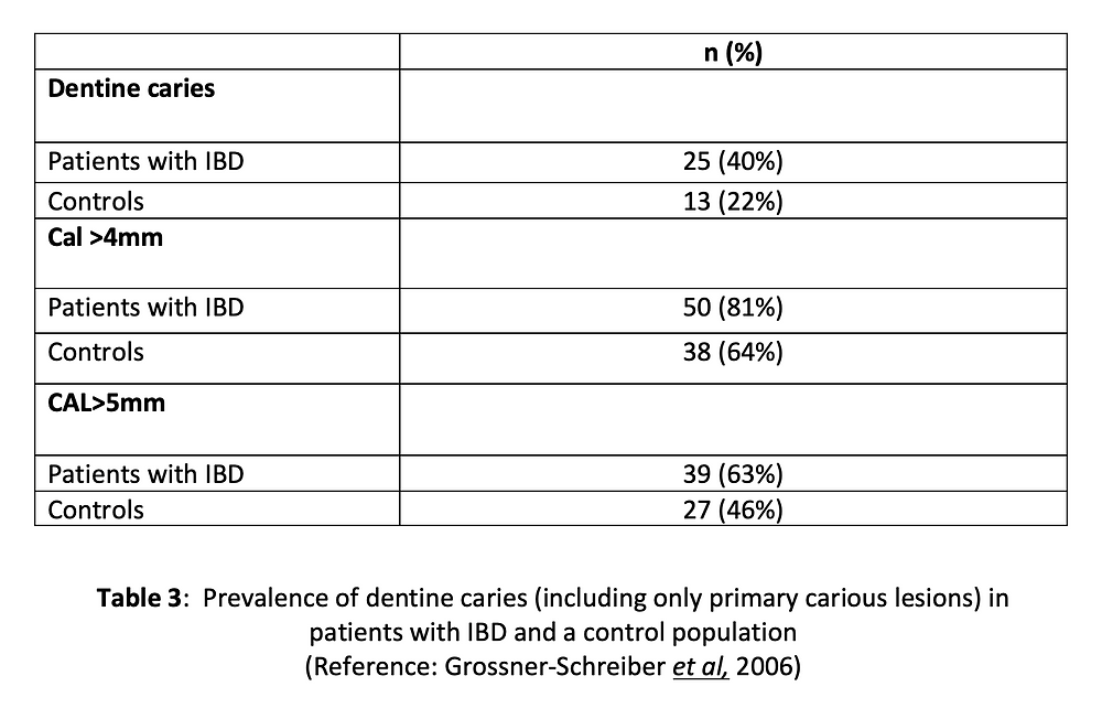 Prevalence of dentine caries (including only primary carious lesions) in patients with IBD and a control population  (Reference: Grossner-Schreiber et al, 2006)