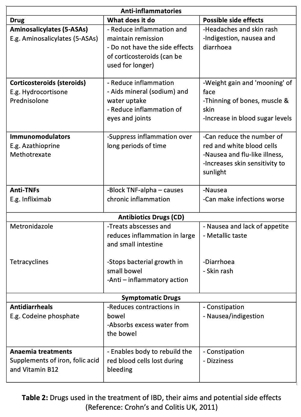 Drugs used in the treatment of IBD, their aims and potential side effects (Reference: Crohn's and Colitis UK, 2011)