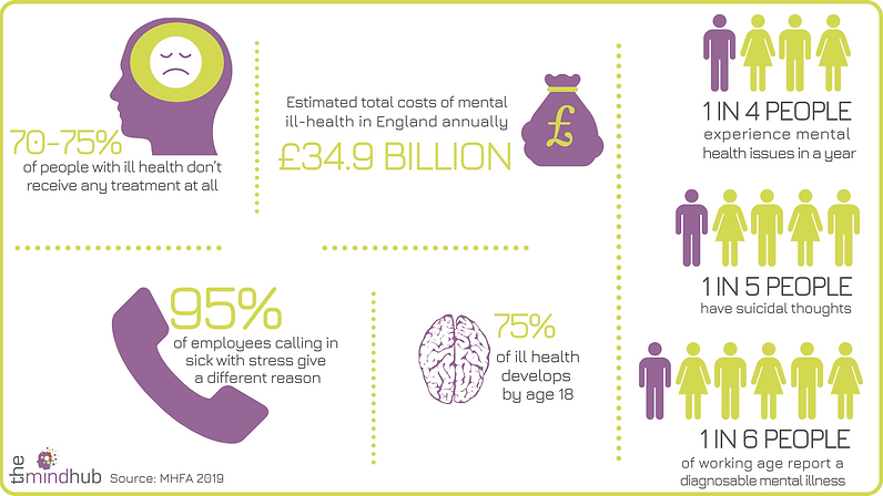 The Mind Hub - Mental Health Infographic