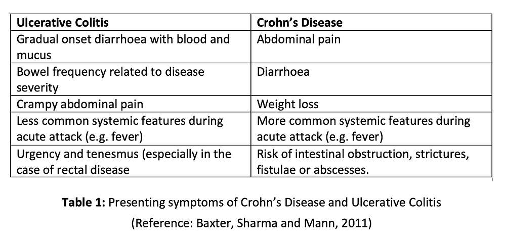 Presenting symptoms of Crohn's Disease and Ulcerative Colitis (Reference: Baxter, Shama and Mann, 2011)