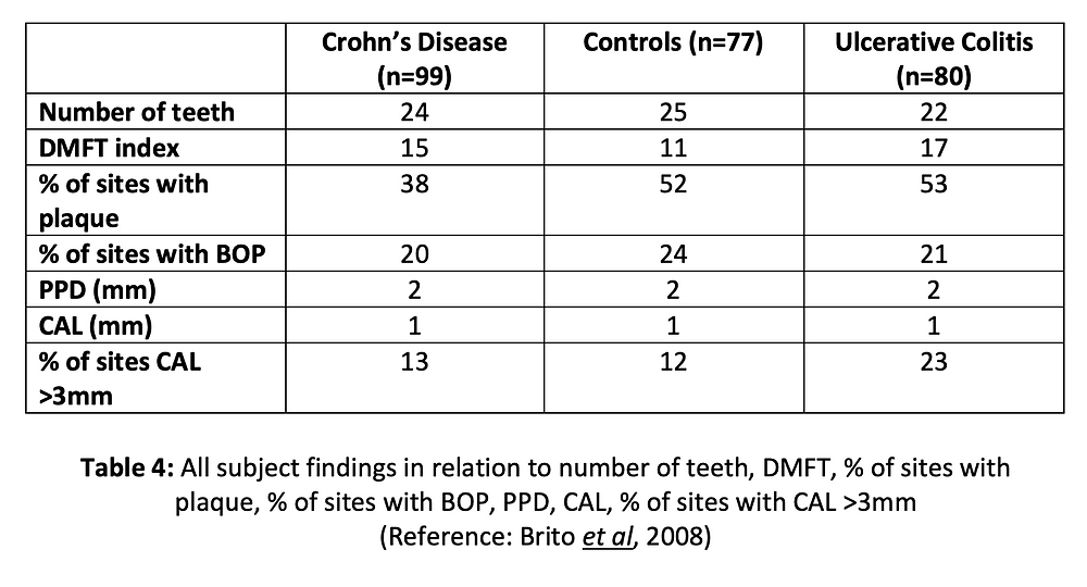 All subject findings in relation to number of teeth, DMFT, % of sites with plaque, % of sites with BOP, PPD, CAL, % of sites with CAL >3mm (Reference: Brito et al, 2008)