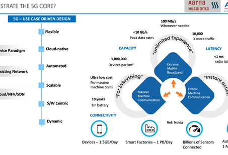 Fully Automated 5G Core Services Management and Orchestration: A Joint Amantya & Aarna Solution