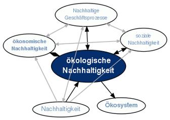 Begriffsklärung - Nachhaltigkeit/Ökologie