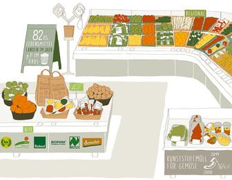 Umweltfreundliches Einkaufen im Supermarkt - so gehts!