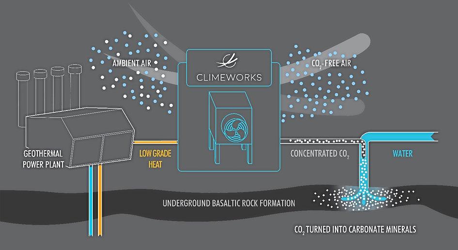 Illustration of Climeworks system