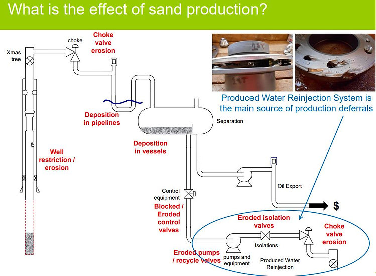 effect of sand production.JPG