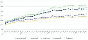 Porcentaje creciente de los vendedores chinos de Amazon en Europa