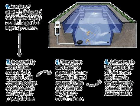 diagram-how-vantage-pool-cleans.png