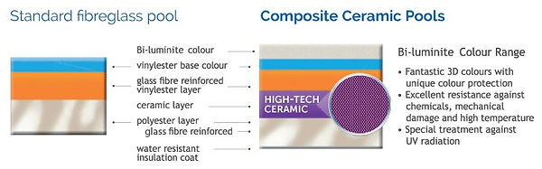 Compass-Pools-Standard-Fibreglass-vs-Cer