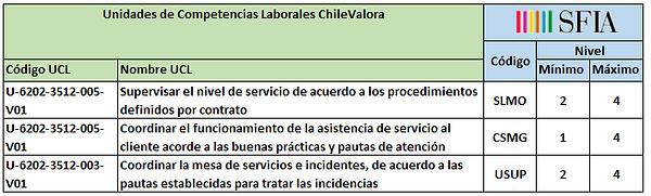 Perfil Coordinador Mesa de Servicios_UCL