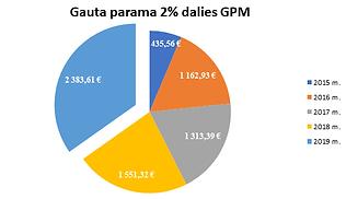 grafikas2.png