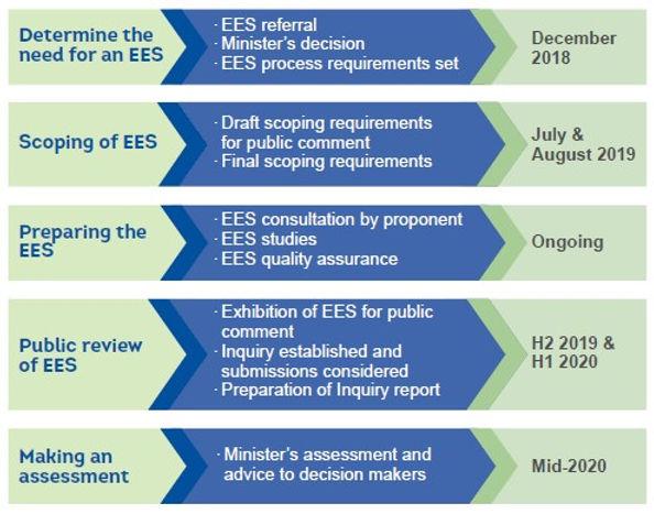EES Process.jpg