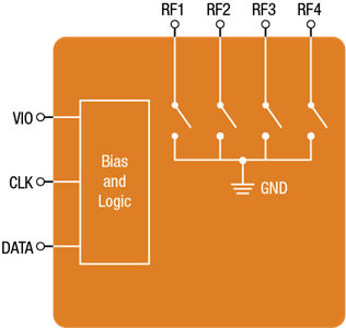 High Linearity Sky5 Switch for High-performance Aperture Tuning