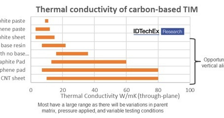 Competition is Heating Up for Material Manufacturers in Thermal Interface Applications