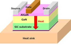 Thermal Management of High Power GaN-HEMTs by Surface Activated Bonding of SiC/Diamond