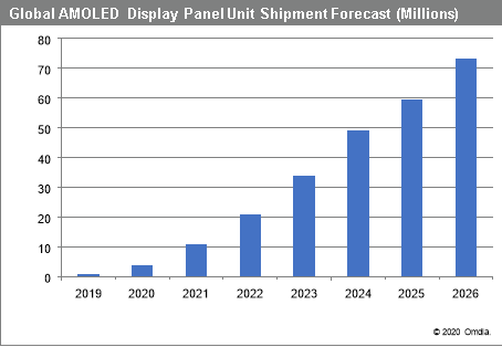Foldable AMOLED Display Panel Shipments Set to Surge by Factor of Five in 2020