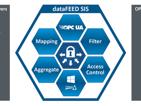 Security for Industry 4.0