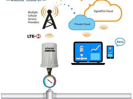 Pressure Ranger Connects Pressure Data to the Cloud for Remote Monitoring & Control of Assets
