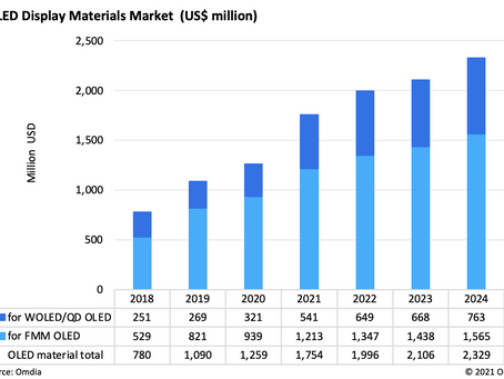 White OLED, RGB OLED & QD OLED will Drive the OLED Materials Market to grow to $2.3 billion in 2024
