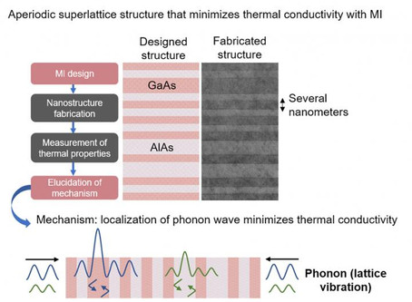 Minimizing Thermal Conductivity of Crystalline Material with Optimal Nanostructure