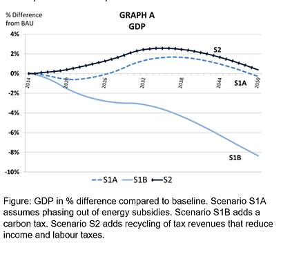 Job creation - employment graph - title.