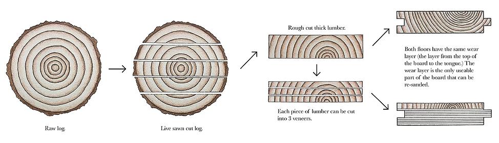 Hardwood-Design-Company-engineered-vs-solid-wood-floors-wide-plank-hardwood-flooring-live-sawn-cut