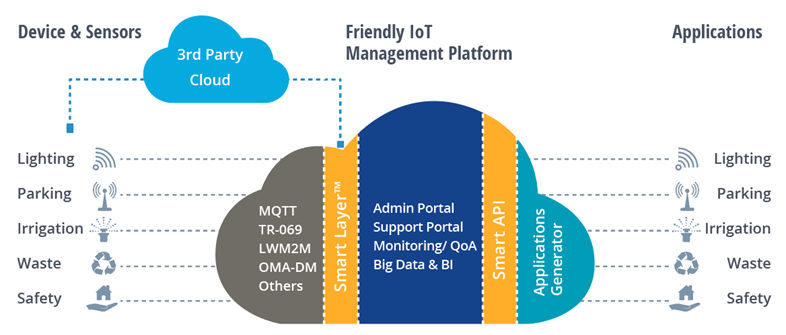 Middlewere IoT