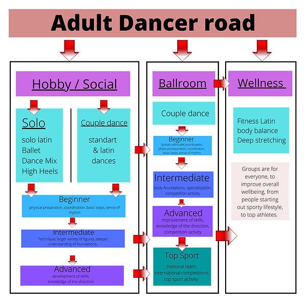 Tanssijan polku Adults.jpg