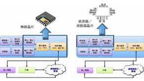 資訊白皮書 - 解決物聯網 (IoT) 設計的難題