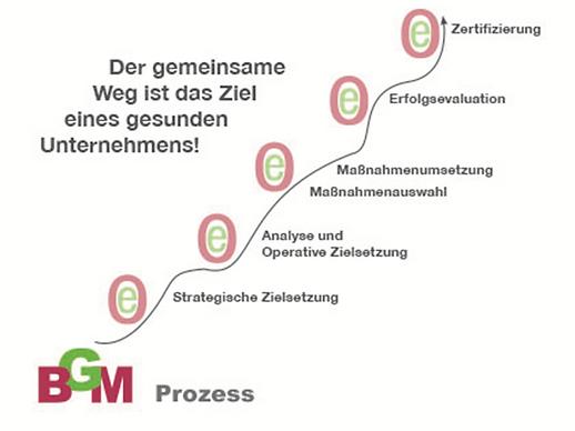 Unser BGM-Prozess