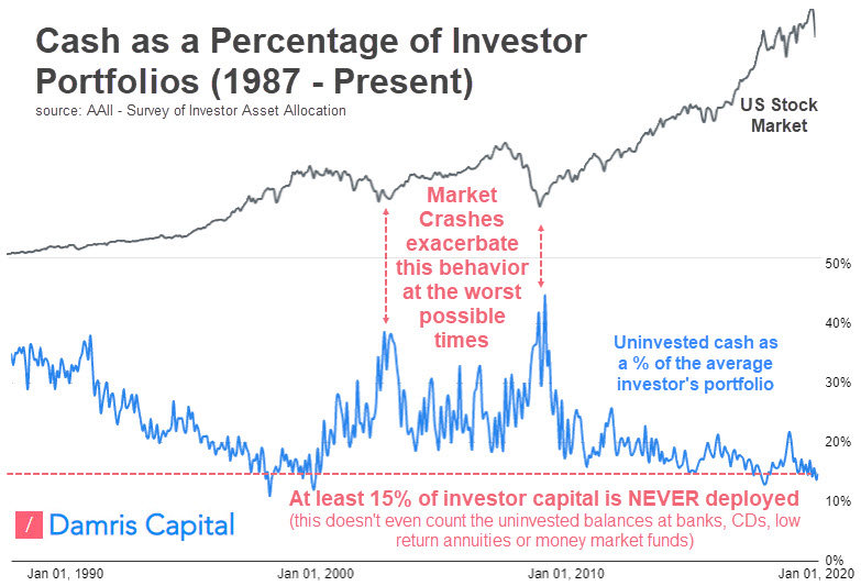 Investors-hold-too-much-cash.jpg