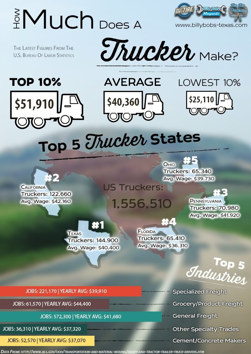 infographic truck driver salary