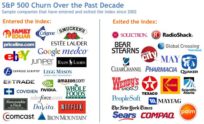 Sự thay đổi của danh sách S&P 500 trong một thập kỷ