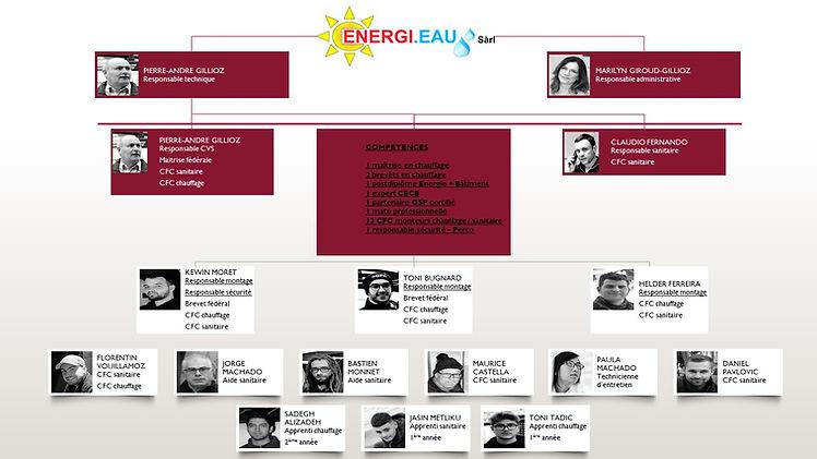 Energi.eau 2021 - Organigramme.JPG