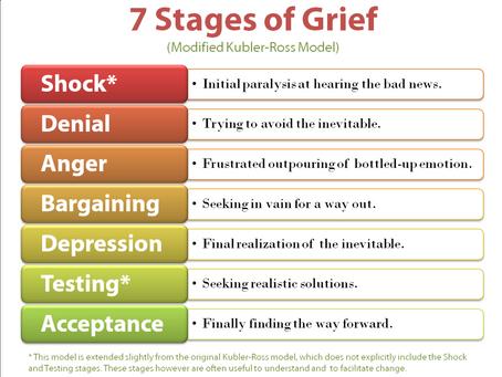 Corona - Am I feeling Grief?
