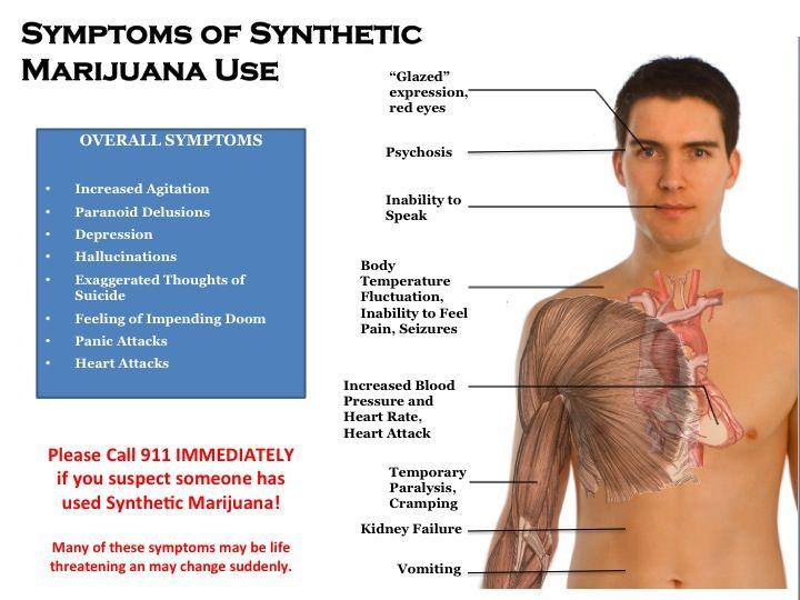 Effects of Synthetic Marijuana