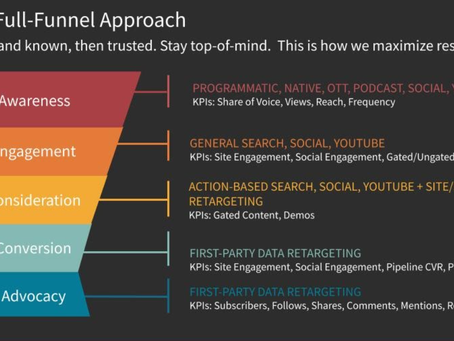 PPC | PAID SEARCH: What Are Display Ads: A Complete Guide for Digital Marketers