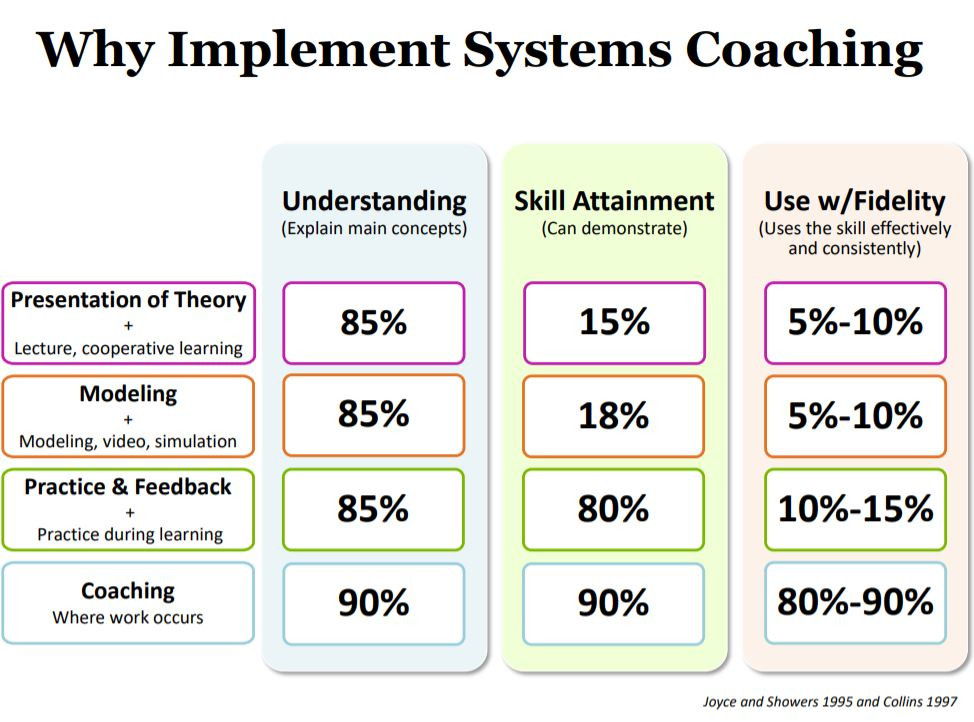 With coaching use with fidelity increases to 80%-90&