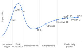 Why is Hadoop failing?