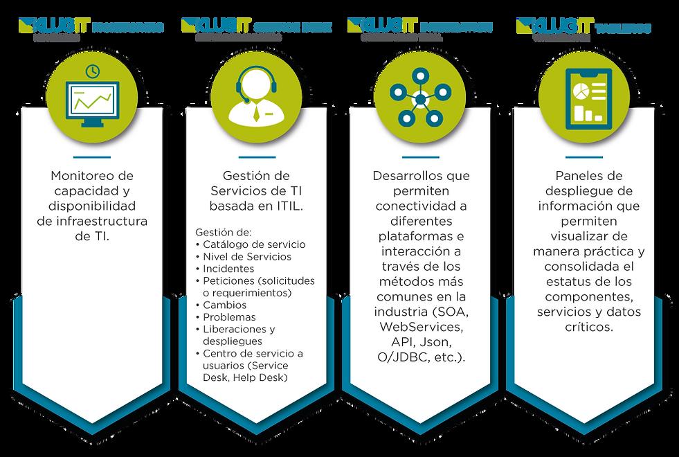 Diagrama-modulos-KlugIT-monitoreo-cibers